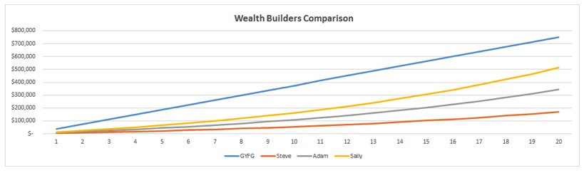 wealth builders