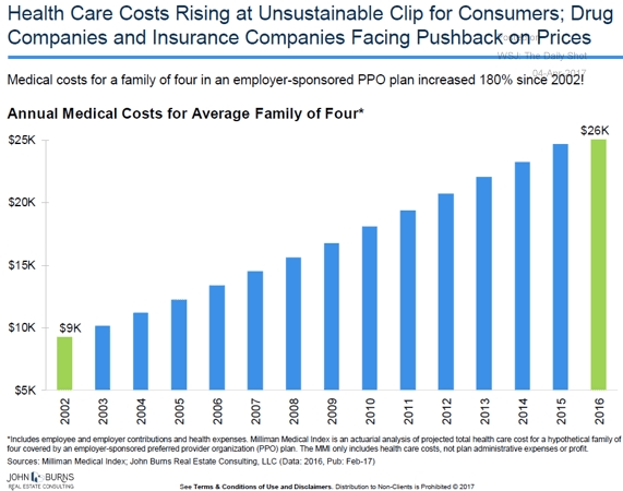 Image result for health care costs