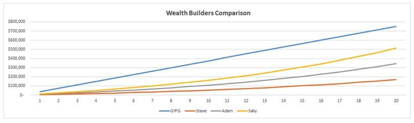 wealth builders